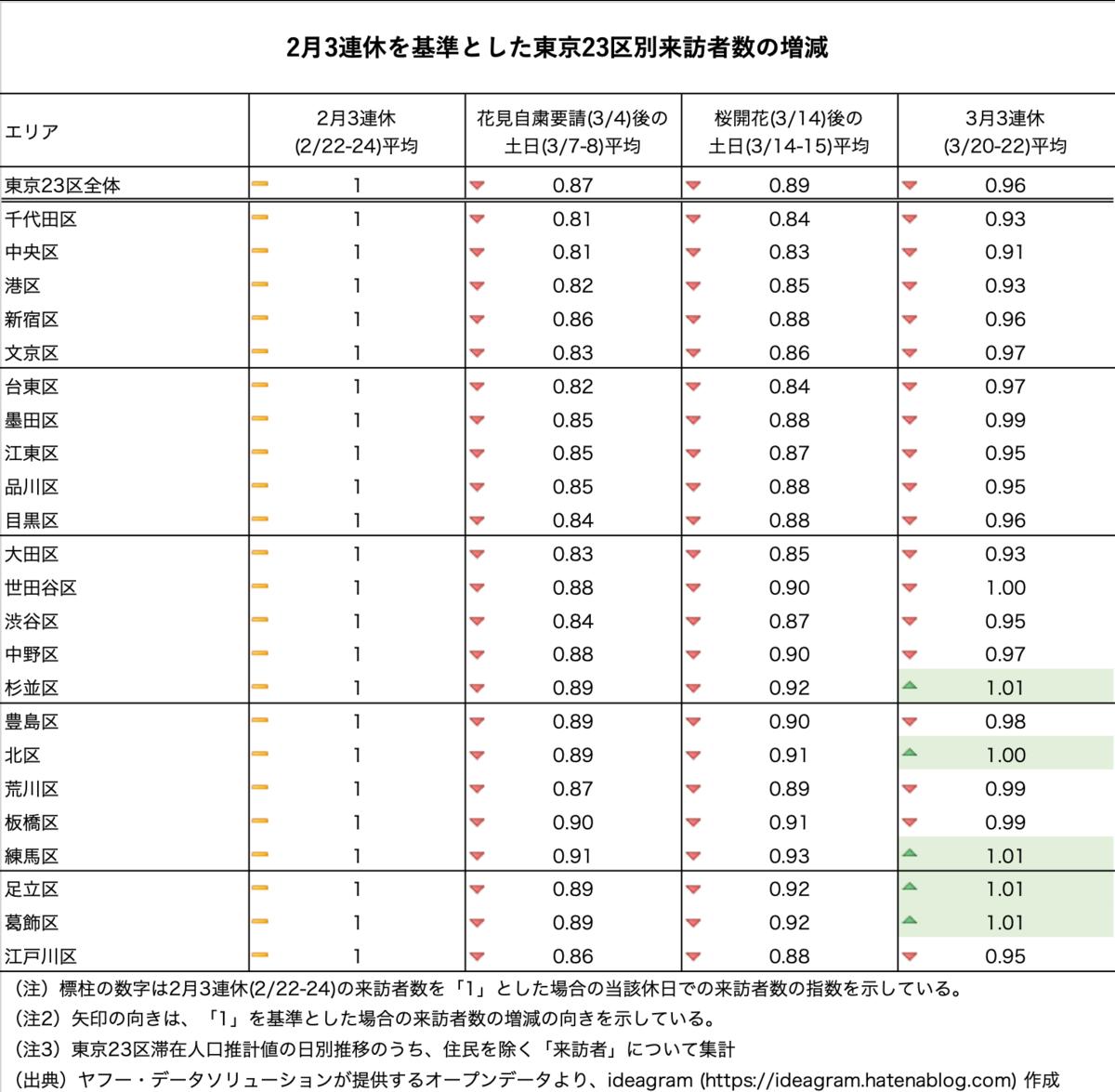 2月3連休を基準とした東京23区別来訪者数の増減 3月3連休中の来訪者数は2月3連休とほぼ同水準にまで逆戻り。むしろ、杉並区等では2月よりも来訪者数が増加している。
