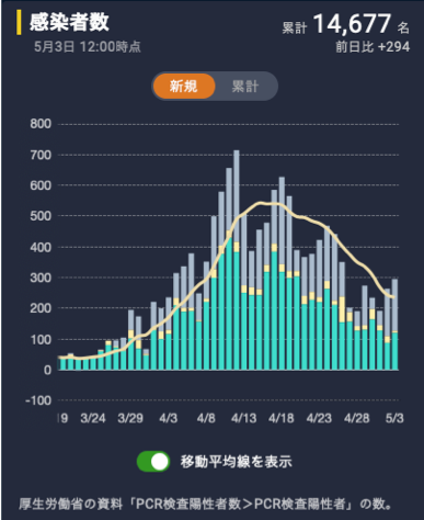 4月下旬にかけて感染者(陽性患者)数は減少に転じている。 都内では、4月27日には37人まで減少し「ピークを超えた?」感まである。(しかし、5月1日には160人まで再び上昇している。)(画像:出典)東洋経済オンラインより筆者撮影 https://toyokeizai.net/sp/visual/tko/covid19/(2020.05.03撮影)