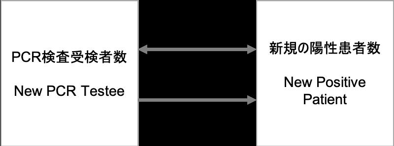 PCR検査の増減が新規患者数の増減につながるのか?」という点を単回帰分析(Single Regression Analysis)によって分析します。
