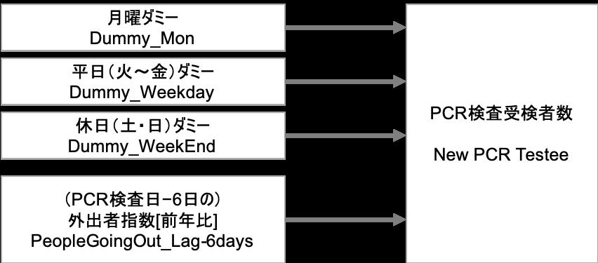 その日の曜日(休日かどうか)及び、実施日6日前の外出自粛の動きは、その日のPCR検査受検者数に影響を与えるのか?」という点を重回帰分析(Multi Regression Analysis)によって分析します。