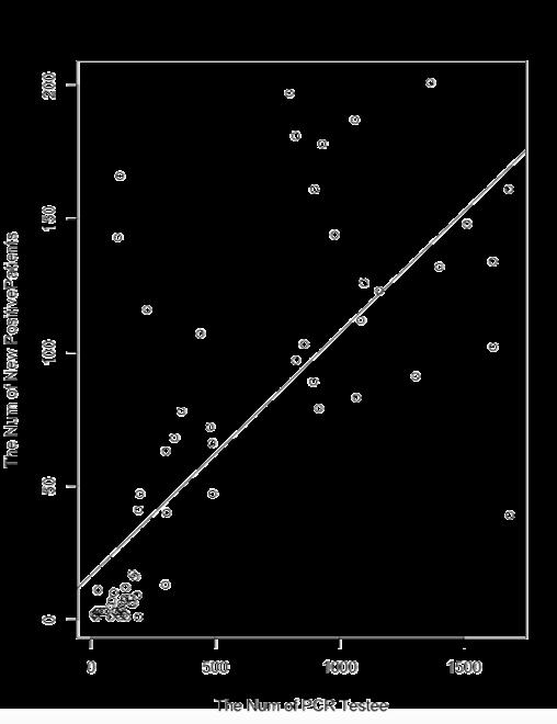 仮説1「新規陽性患者数」と「PCR検査受検者数」の回帰式