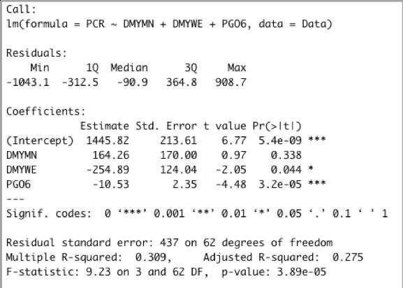 「PCR検査受検者数」を目的変数とし、休日であることとして「月曜」「休日」のダミー変数、「外出自粛の動き」として「PCR検査日−6日前の前年比外出者指数」を説明変数とした重回帰分析の結果