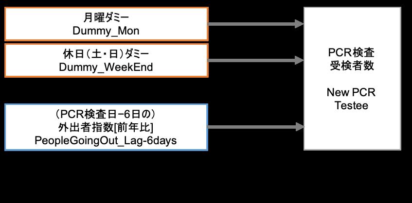 仮説2「休日とPCR検査受検者数」、仮説3「外出自粛の動きとPCR検査受検者数」のモデルと分析結果