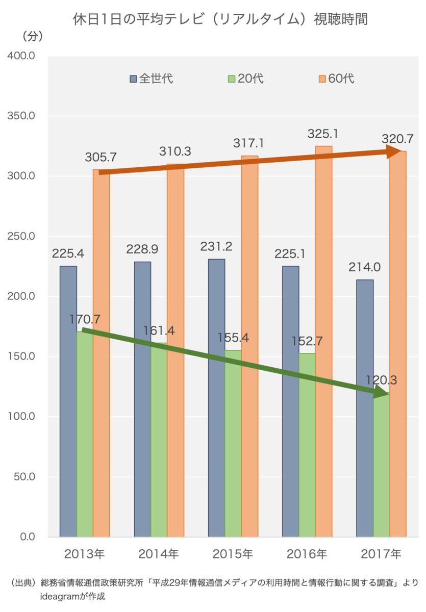 休日1日のテレビ(リアルタイム)視聴時間の推移。20代は減少する一方、60代は微増している。