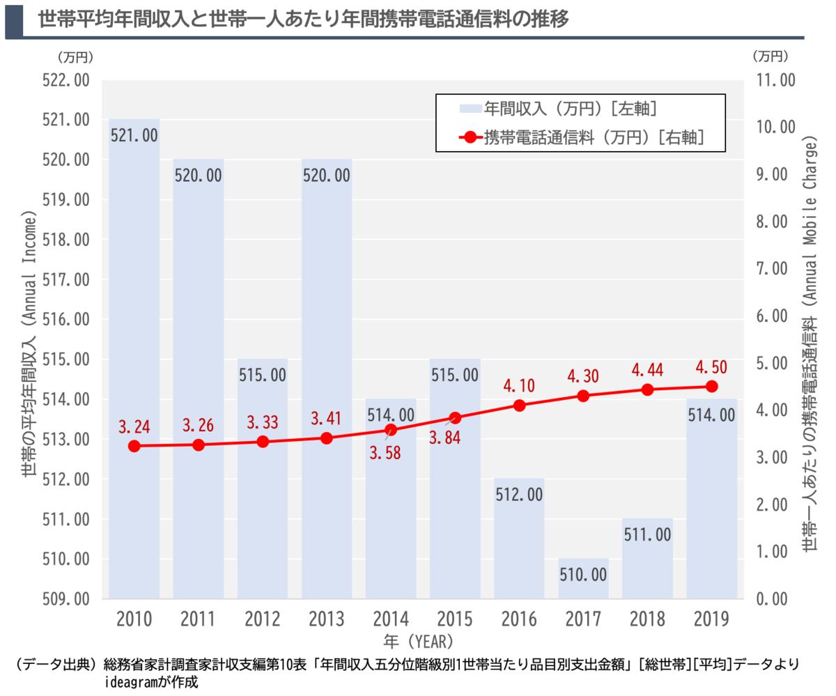 世帯の平均年間収入と世帯一人当たり携帯電話通信料の推移を示したグラフです。