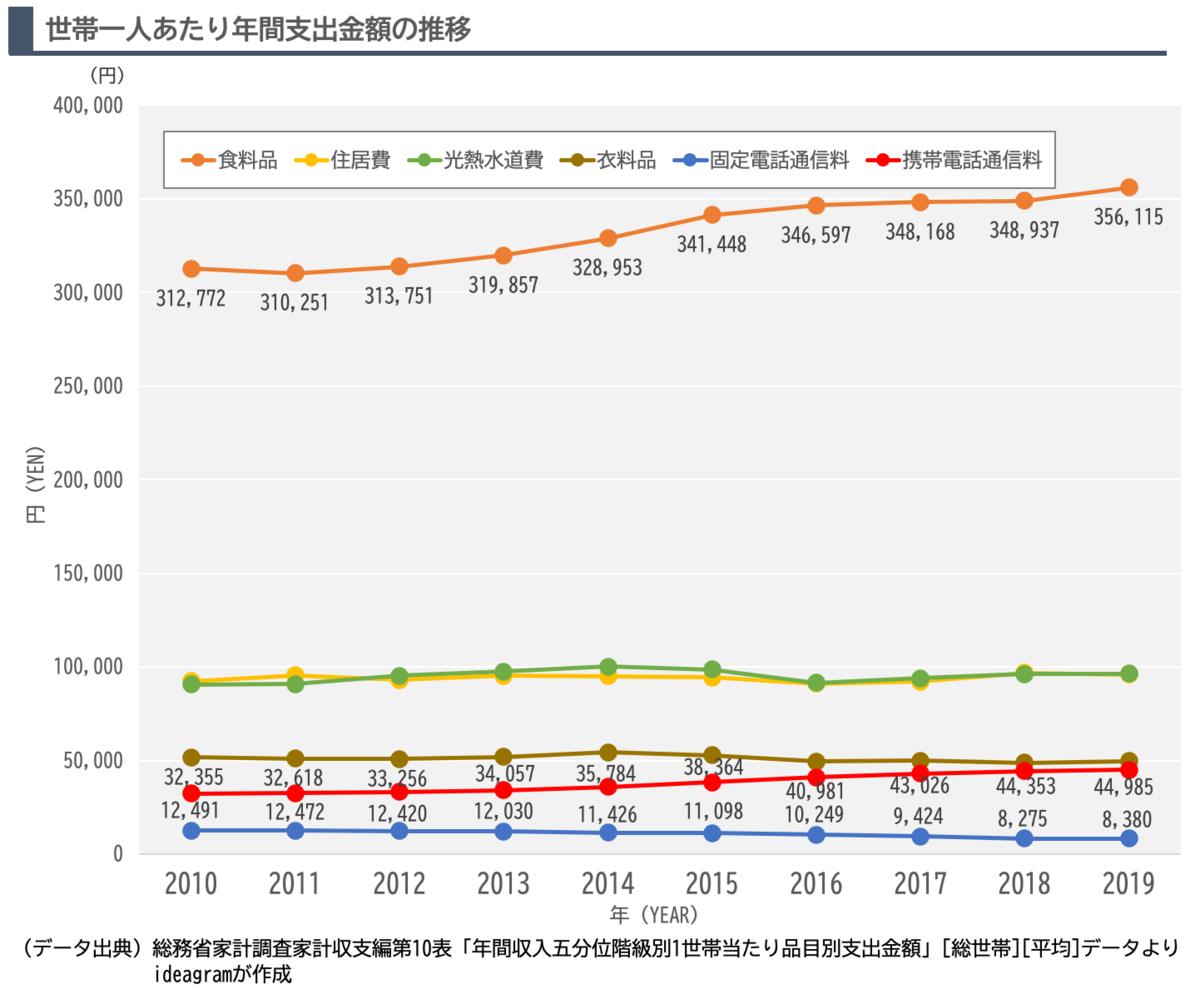 家計における「衣」「食」「住」「通信」の年間支出額推移を示したグラフです。
