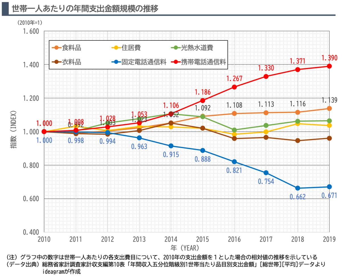 2010年と比べた10年間での世帯一人あたり「衣」「食」「住」「通信」の支出規模の推移を示したグラフです