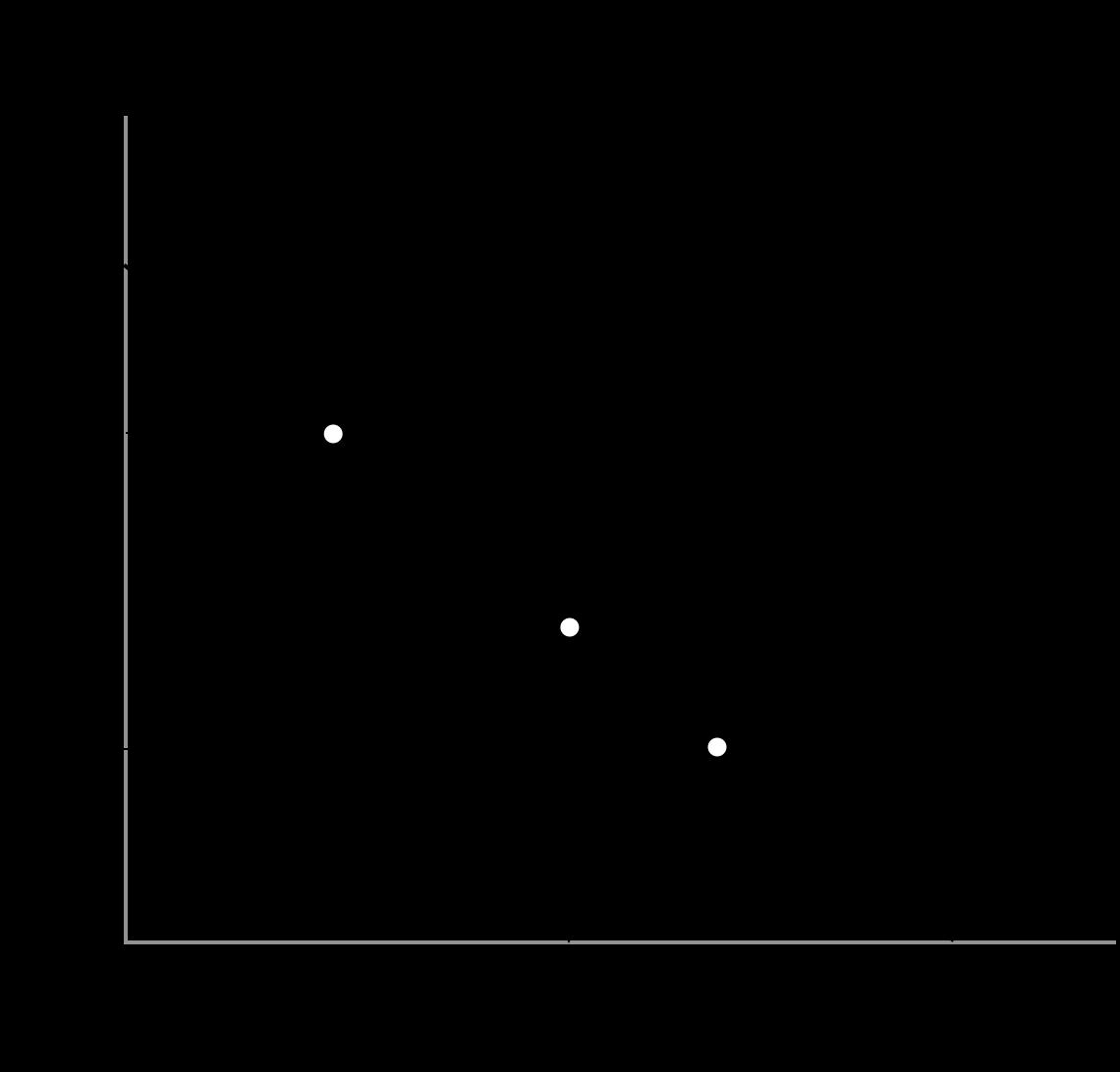 電子レンジ必要加熱量一定の法則の理論を示すグラフです