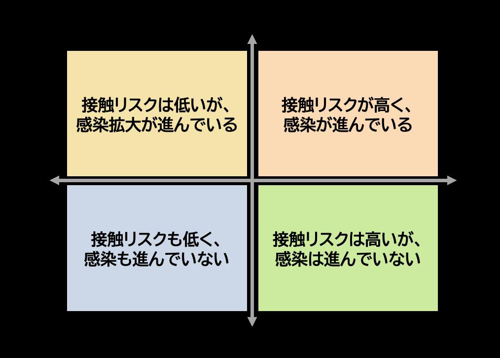 グラフの色分けの考え方を示す4象限マトリクスです