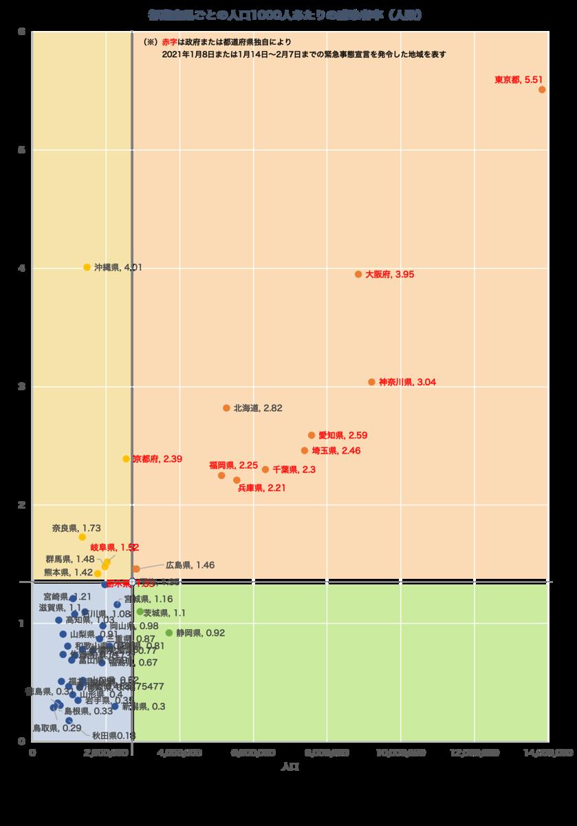 2021/1/11 23:59時点の都道府県別の人口1000人あたりの感染者率(人数)のグラフです