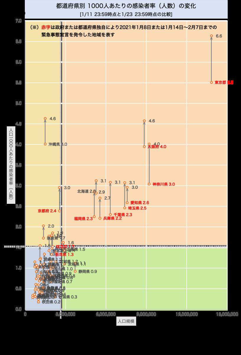 全国での感染者率(人数)の変化 [1/11〜1/22の推移]を示したグラフです