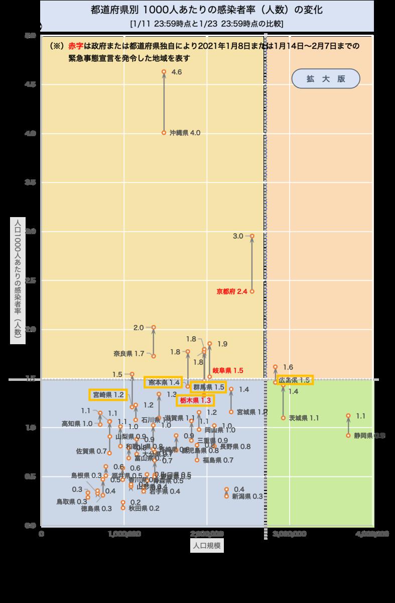 地方での感染者率(人数)の変化 [1/11〜1/22の推移]