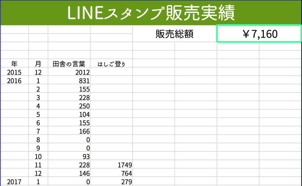 LINEスタンプの総販売額