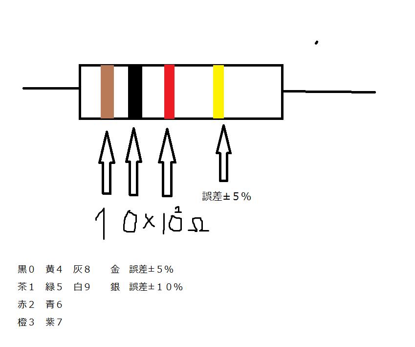 f:id:idoushiki:20170323134126p:plain