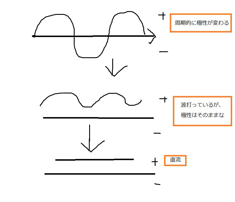 f:id:idoushiki:20170324002147p:plain