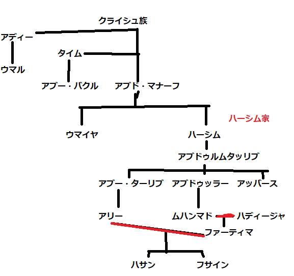 f:id:idoushiki:20170811151144p:plain