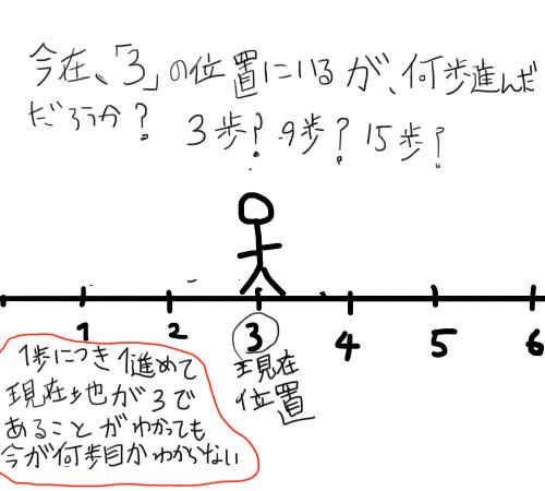 f:id:idoushiki:20180408193932p:plain
