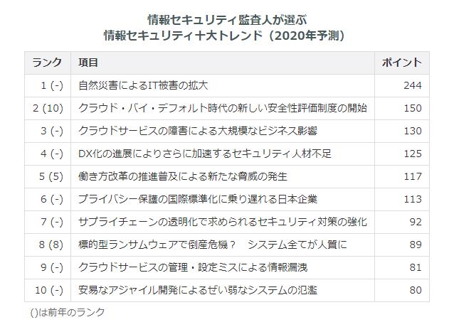 f:id:iestudy:20200112174418p:plain