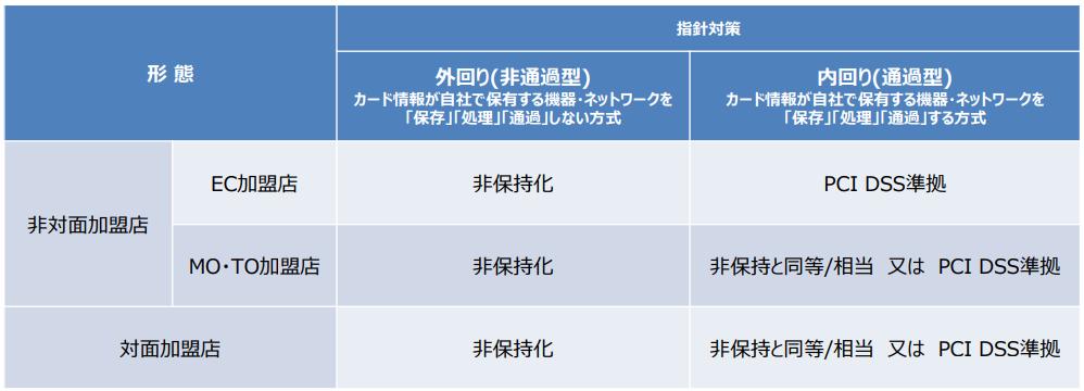 f:id:iestudy:20210227102858p:plain