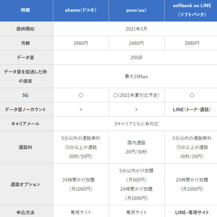 携帯キャリア3社ドコモ・au・ソフトバンク新料金プラン徹底比較 わかりやすく解説