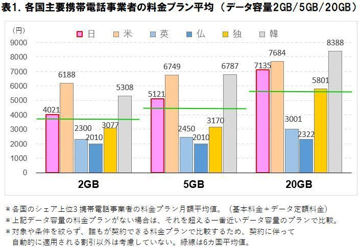 外国や日本の携帯料金プランの平均