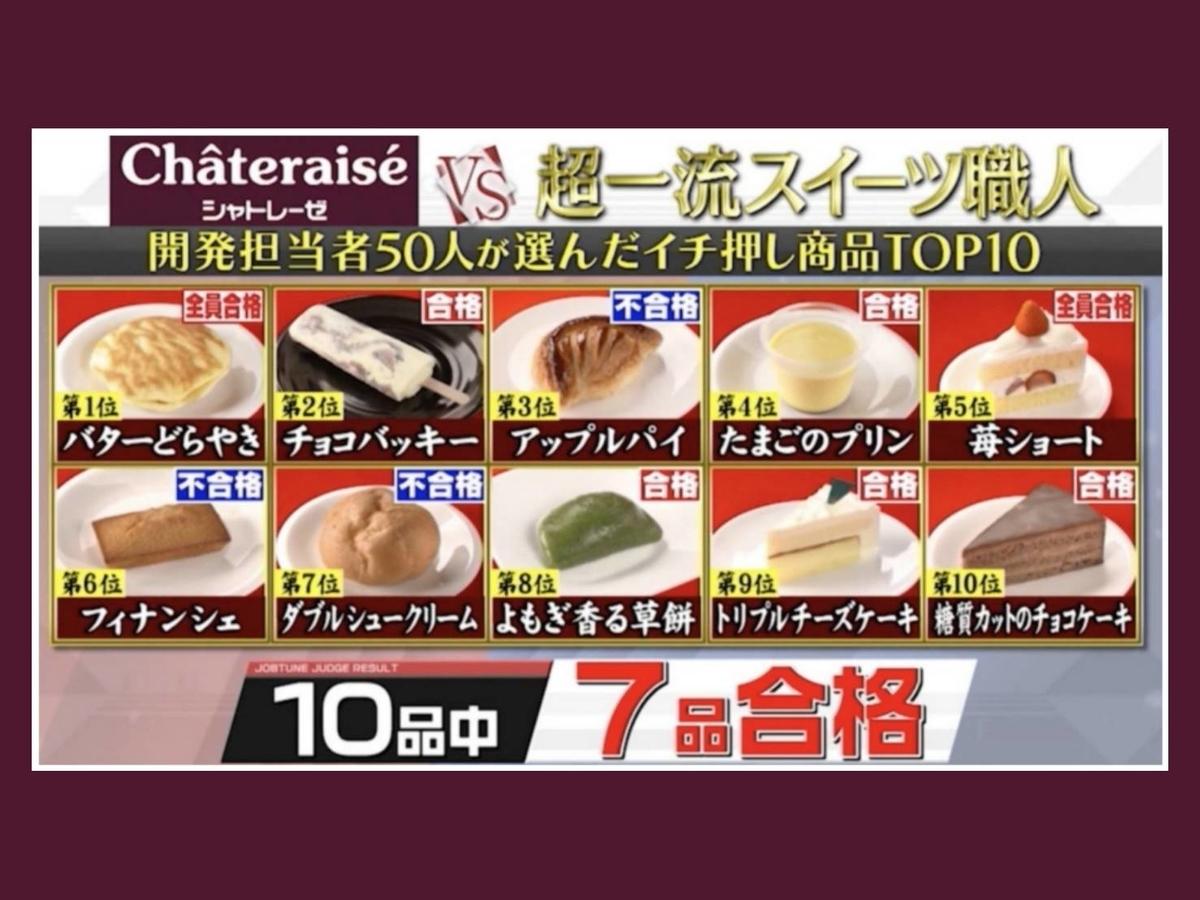シャトレーゼ スイーツ イチオシ商品トップ10 ジャッジ結果 ジョブチューン