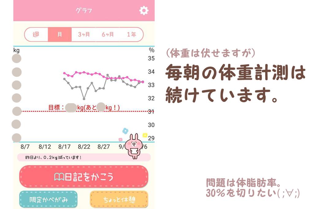 体重グラフ
