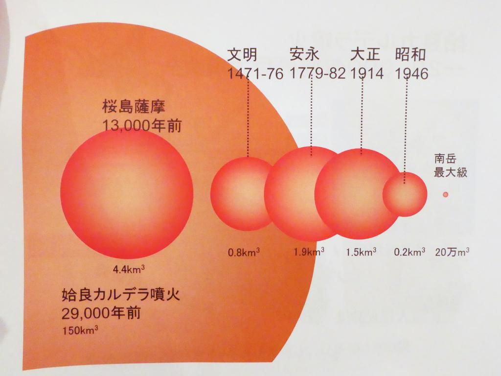 桜島大規模噴火 防災