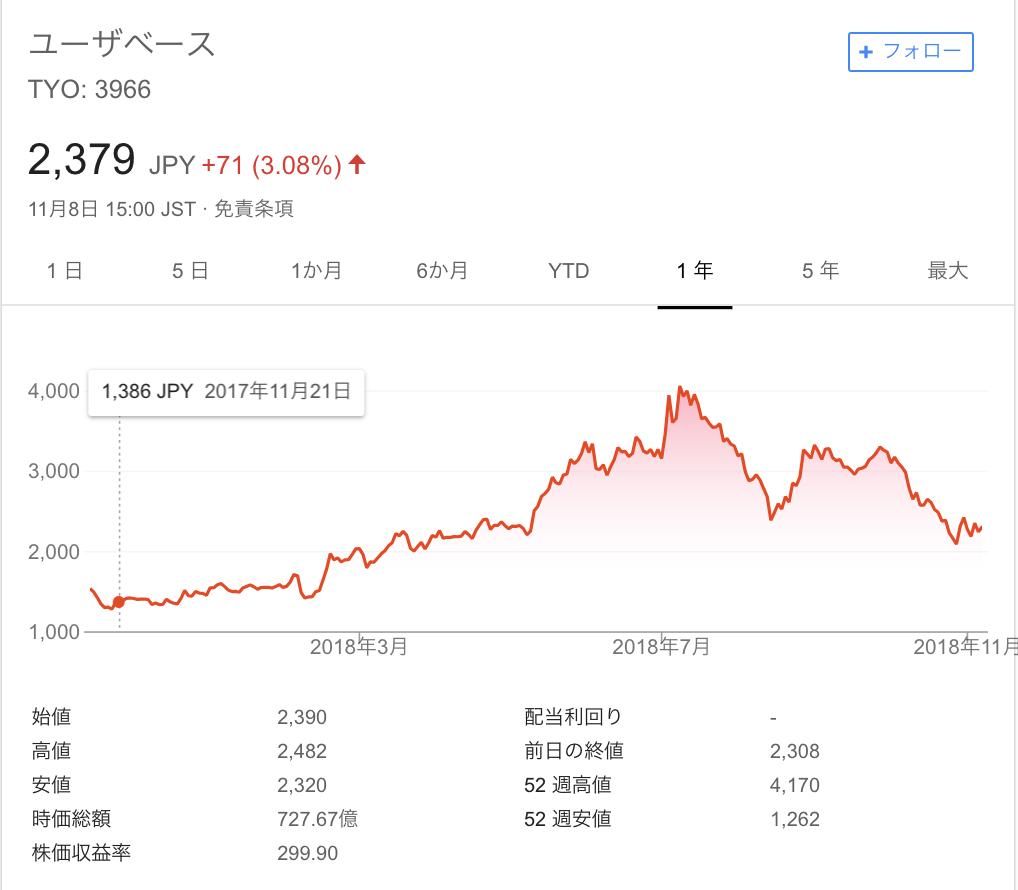 株価 ユーザ ベース