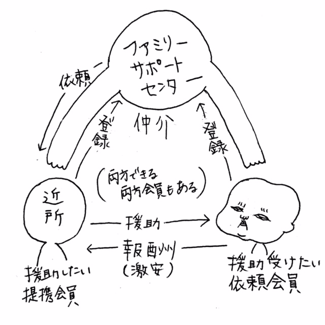 ファミリーサポート制度図解