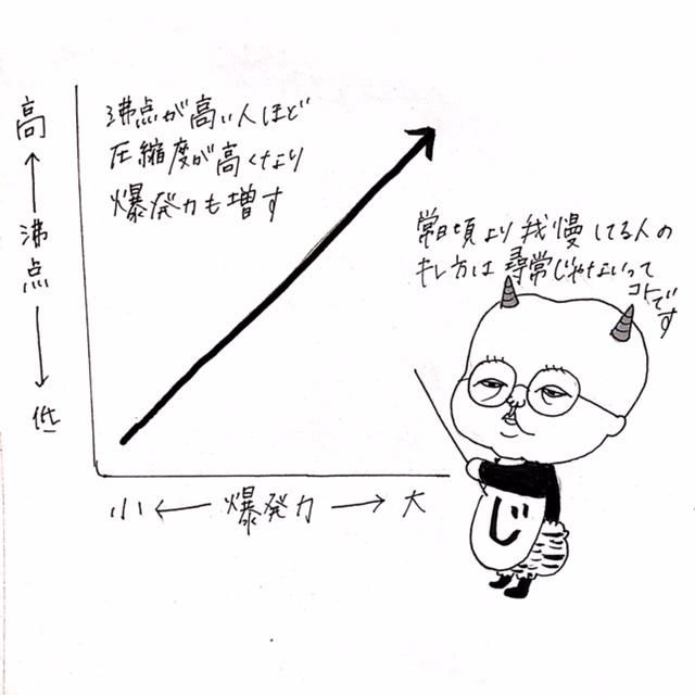 怒りの沸点と爆発エネルギーのグラフ