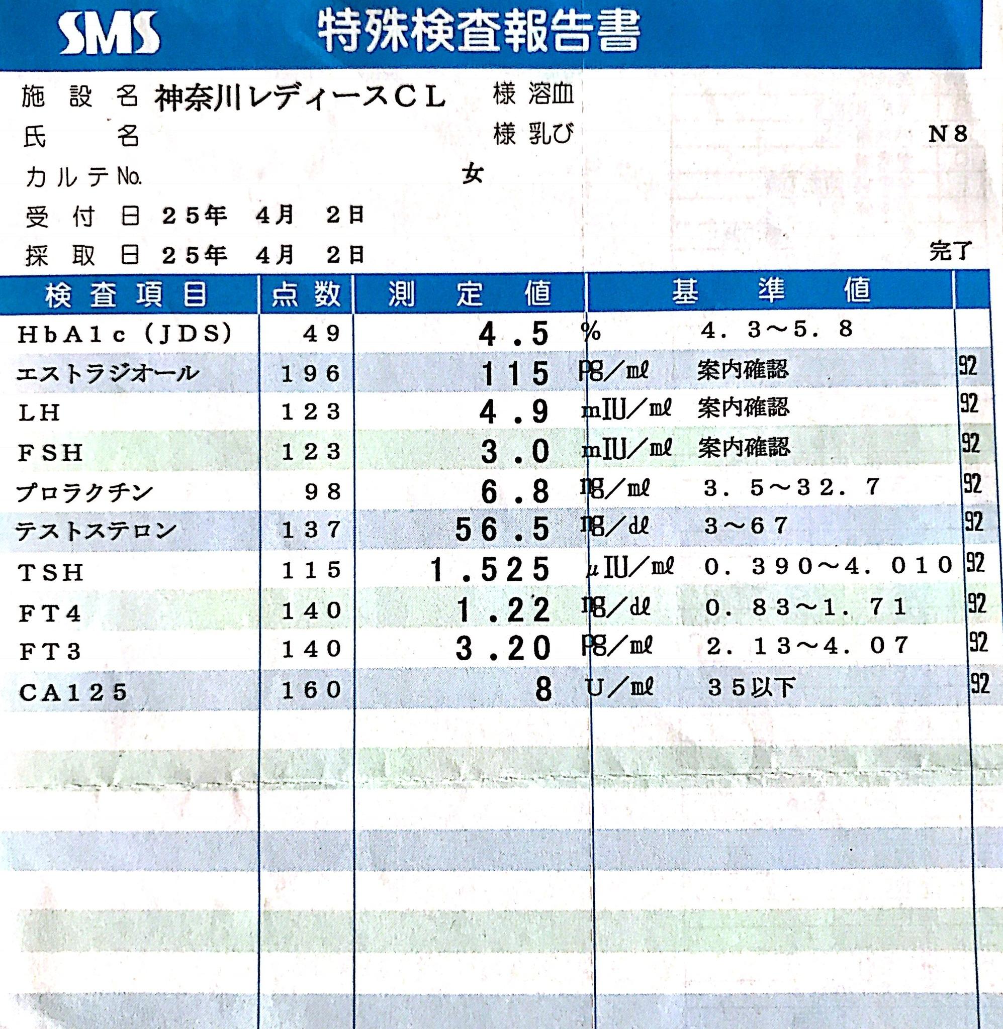 東神奈川レディースクリニック初診血液検査結果