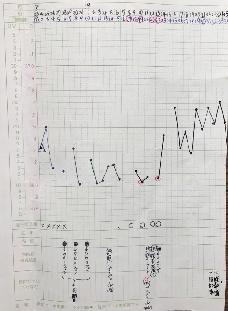 神奈川レデュースクリニックフーナーテスト時の基礎体温表