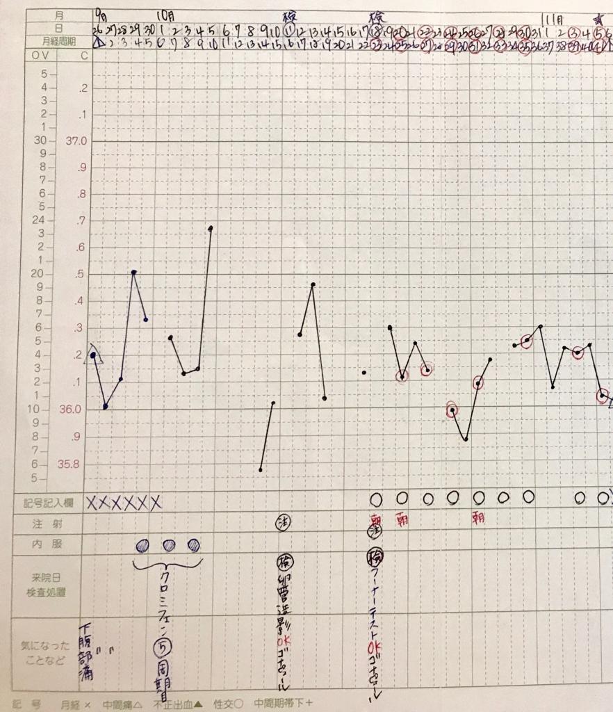 神奈川レデュースクリニック卵管造影検査時の基礎体温表