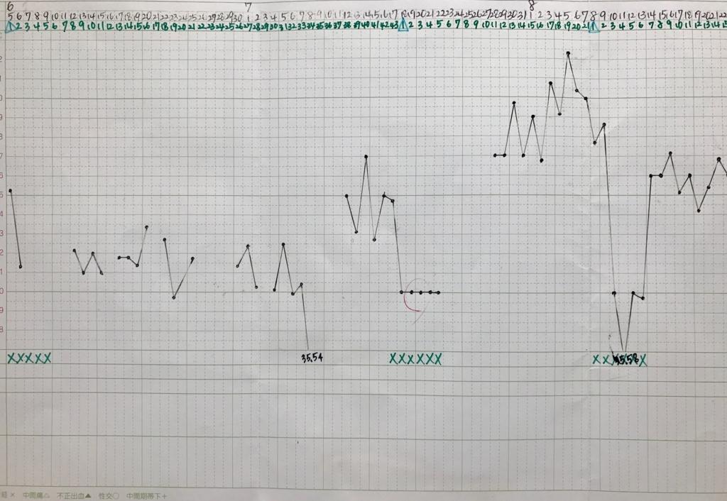 自力タイミング13・14・15周期目