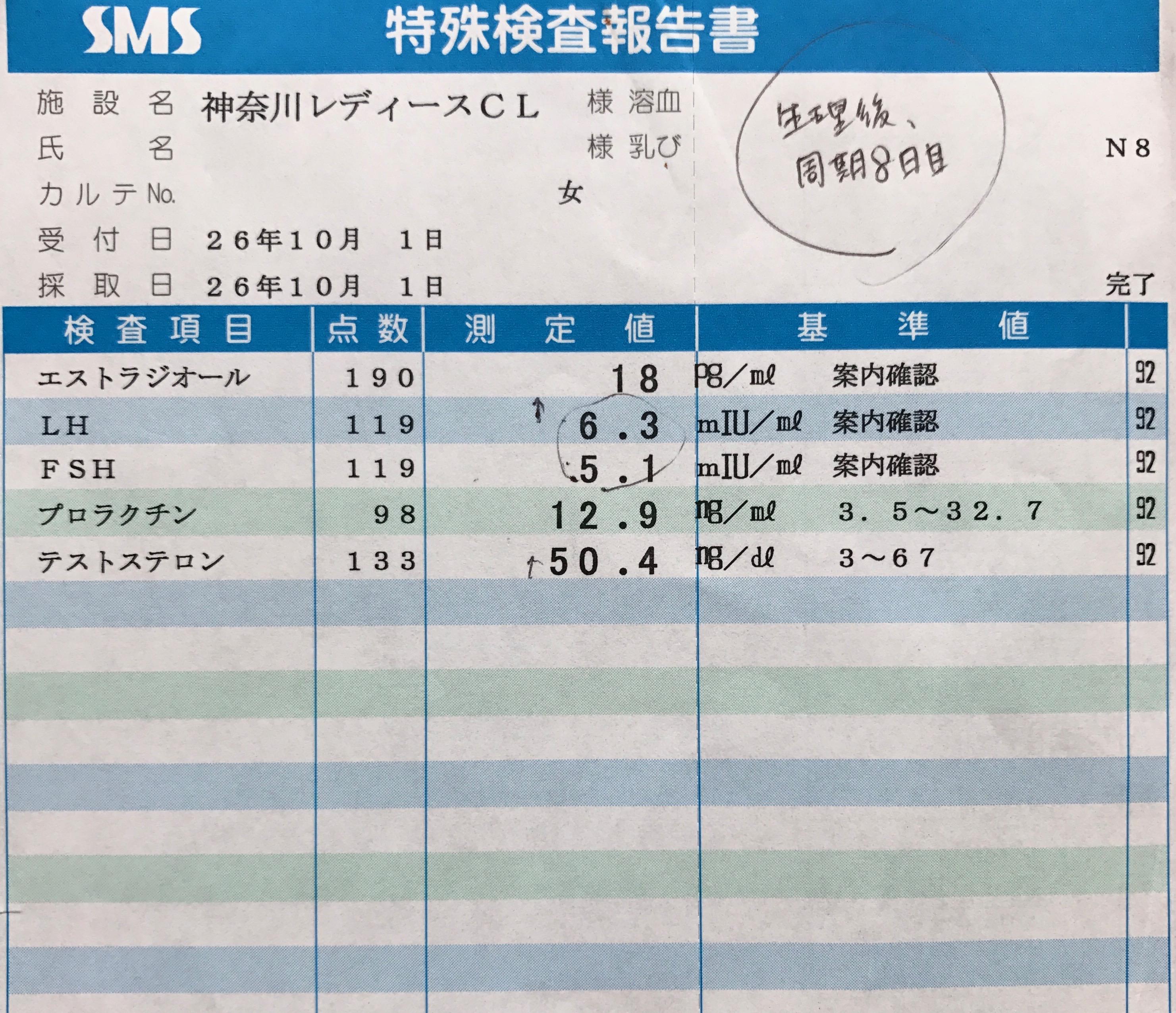 血液ホルモン値検査結果