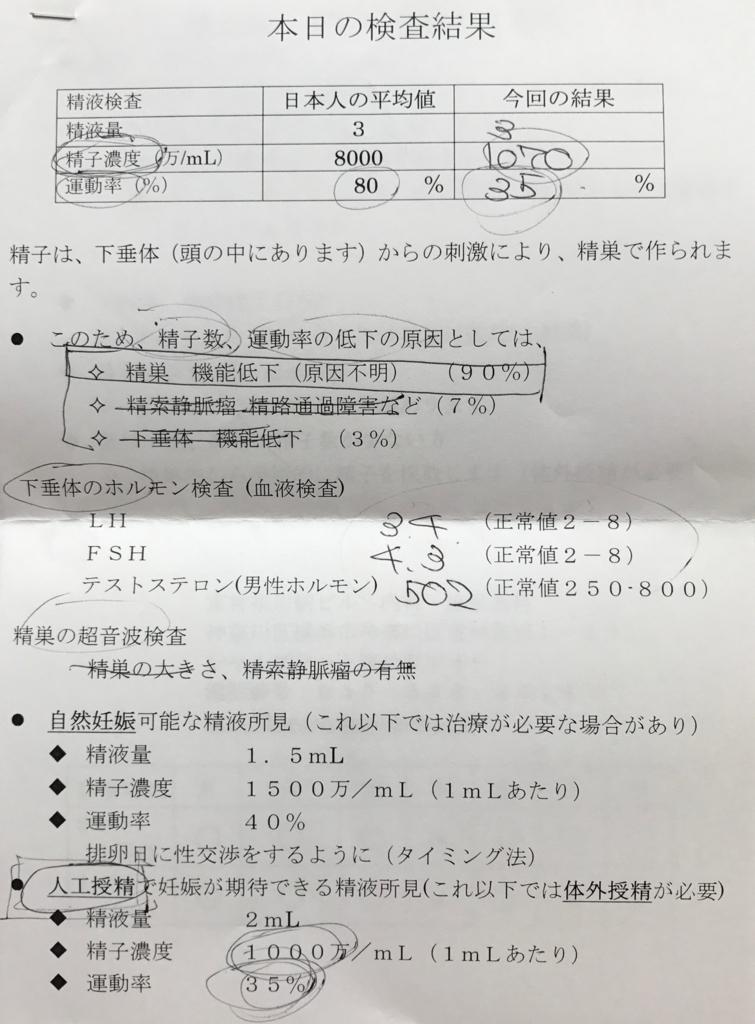 泌尿器科での精液検査結果表1