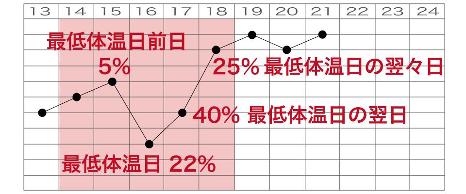 排卵日予測表