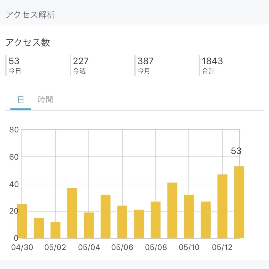 2017年5月いくじくこブログアクセス解析画像
