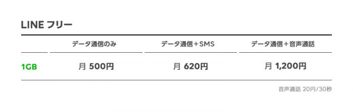 LINEモバイルの月額500円プラン