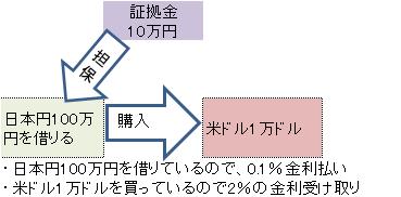 FXのスワップポイント図解