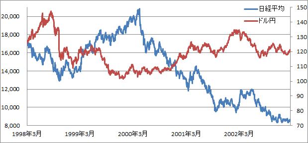速水日銀総裁時代のドル円と日経平均
