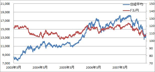 福井日銀総裁時代のドル円と日経平均