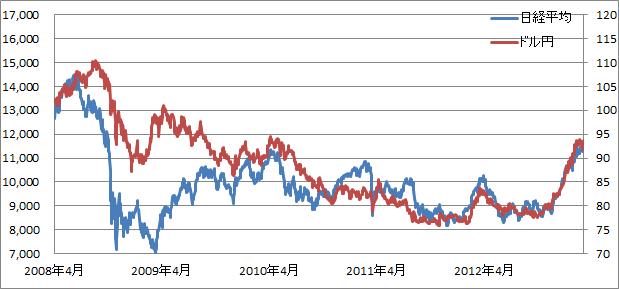 白川日銀総裁時代のドル円と日経平均