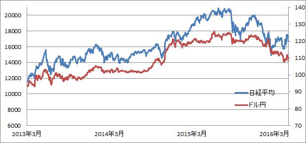 黒田日銀総裁時代のドル円と日経平均