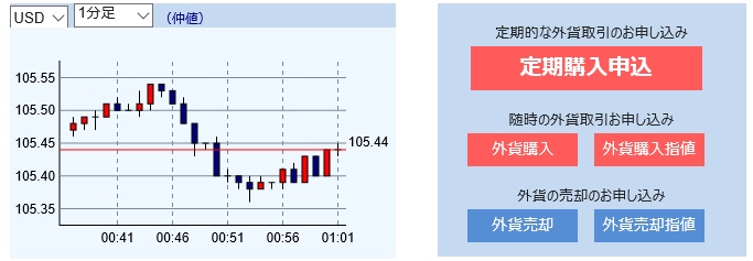 レバレッジ付き定期外貨取引の購入画面