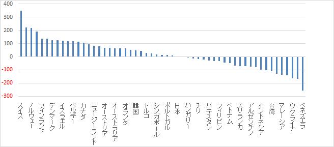 日本基準のビックマック指数