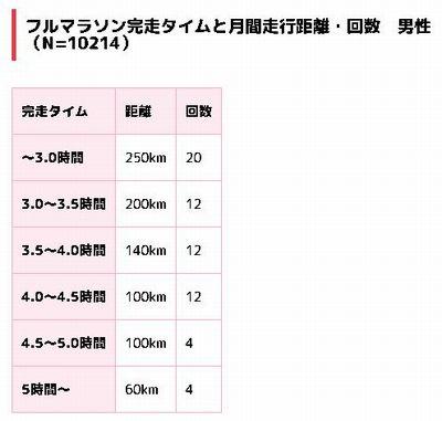 マラソン完走タイム別月間走行距離。