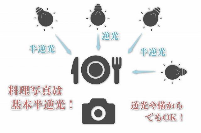 料理写真は半逆光が基本で、場合によって逆光や横からの光でもOK