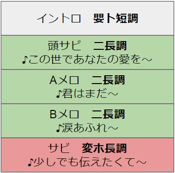 nazo_code
